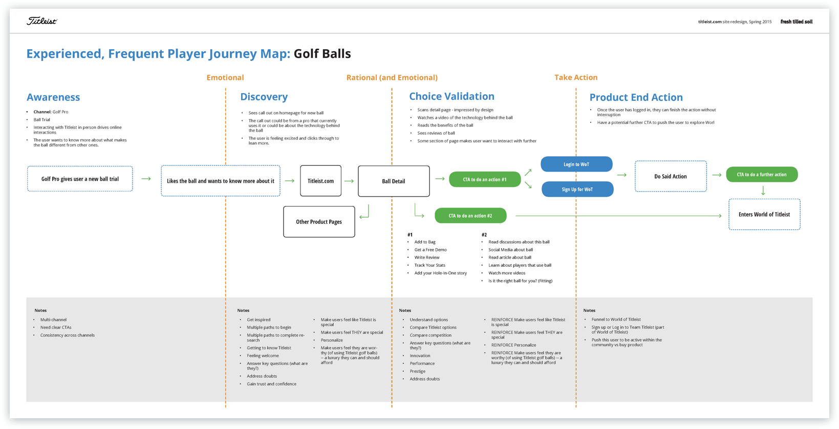 a journey map created by Fresh Tilled Soil for Titleist describing a customer's journey of purchasing golf balls
