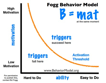 Fogg Behavior Model line graph