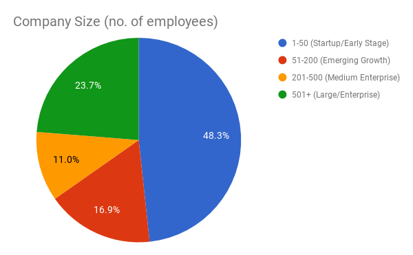 Attendees by company size