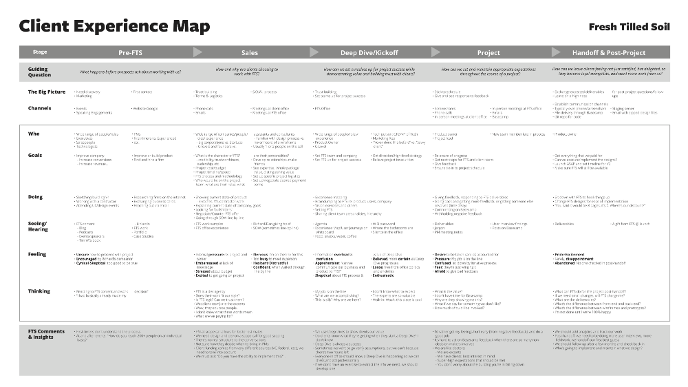 Client Experience Map