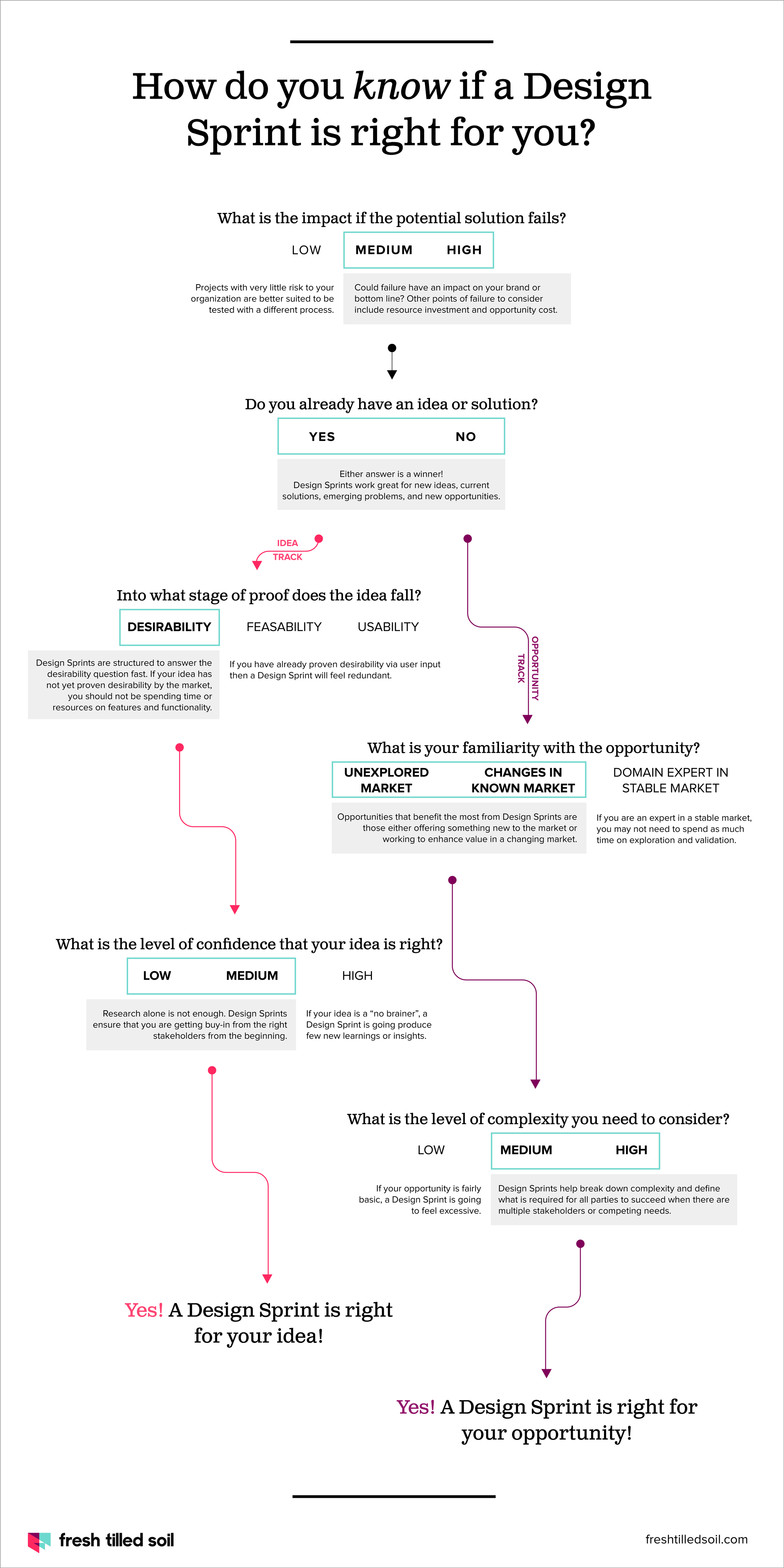 Design Sprint Decision Tree