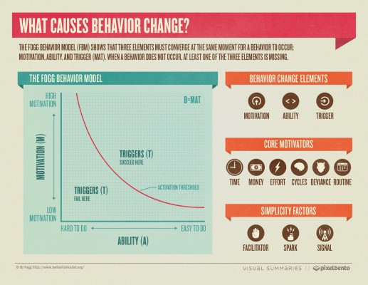 behavior change chart
