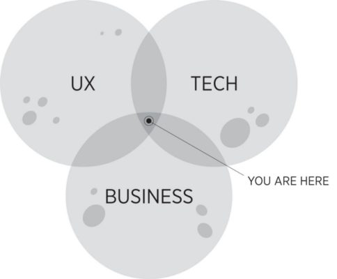 Product Management venn diagram