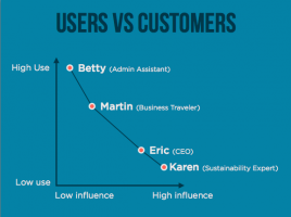 A chart describing the influence and frequency of product use for user personas vs customer personas: