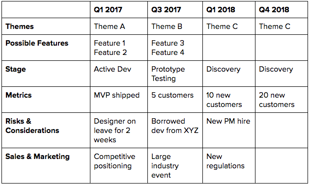 Example of a product roadmap