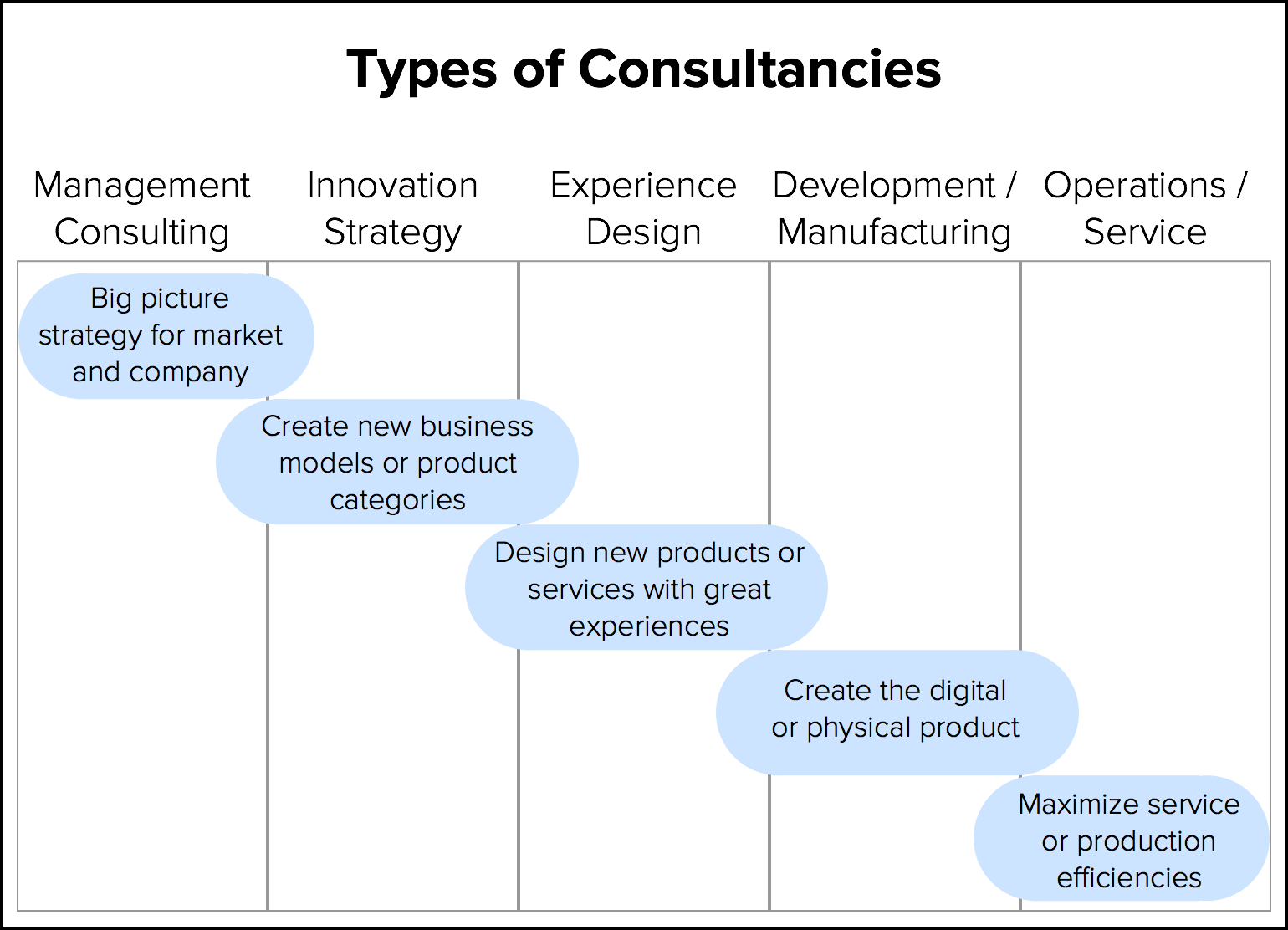 Making sense of the consultancy industry fresh tilled soil for Product innovation consultants