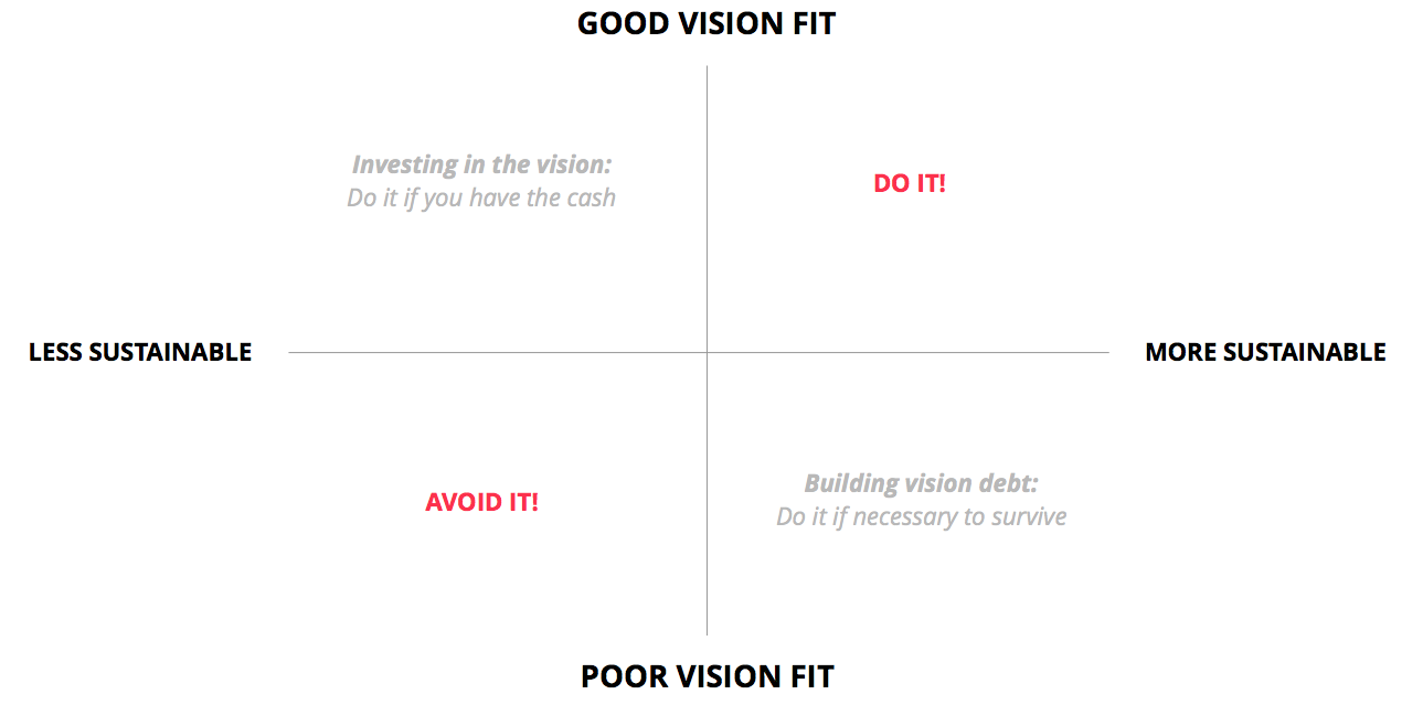 creating a vision fit