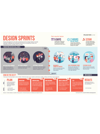 Design Sprints infographic