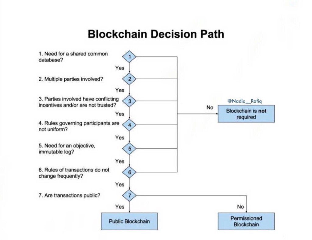 A decision path explaining when to use block chain technology