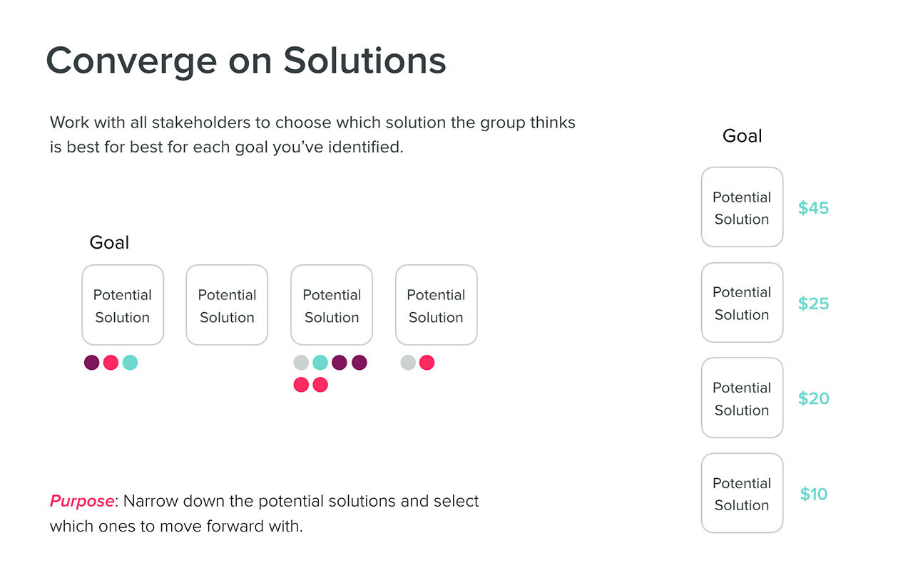 Converge on solutions