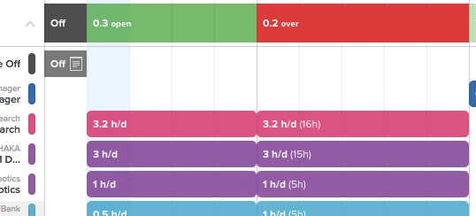 Screenshot of Forecast. Project names are listed on the lefthand panel, but are blocked here for client privacy. Each Project Manager 's project are indicated by a different color (pink, turquoise, purple shown here).