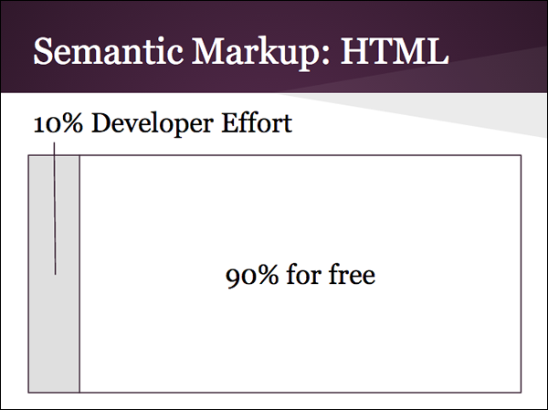 Using semantic HTML makes accessibility easy